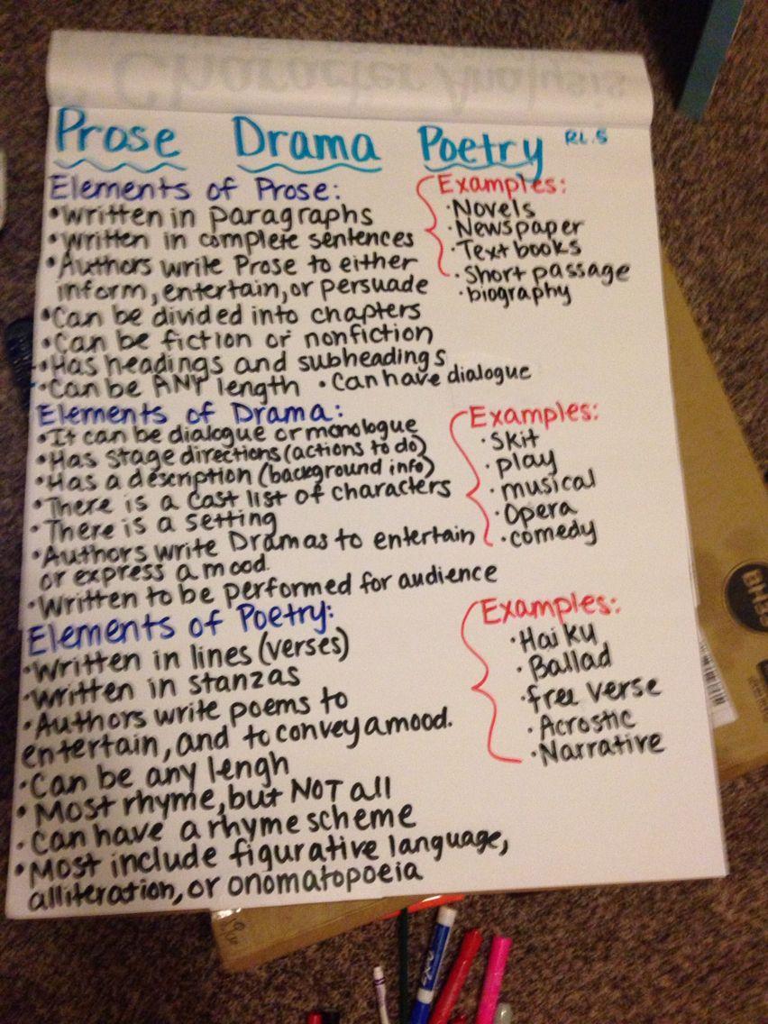 Drama Prose Poetry Anchor Chart Rl5 Fourthgrade Ela Literacy