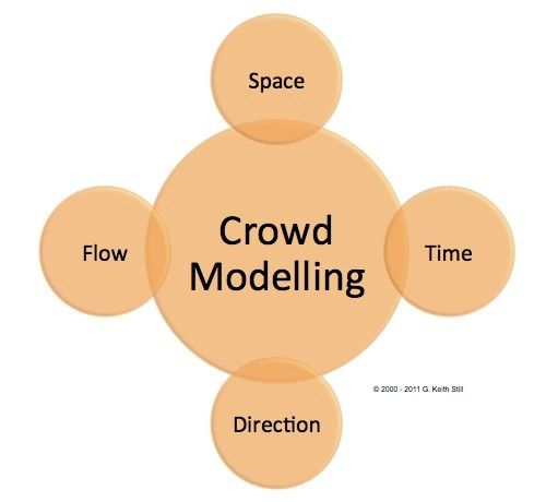 Crowd Modelling Crowd modelling is the practical, operations based - risk plans