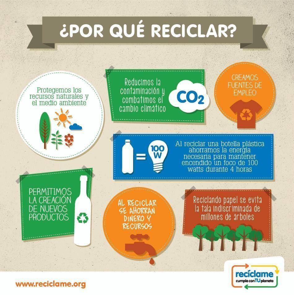 Ignus community por qu reciclar reciclaje pinterest - Como reciclar correctamente ...