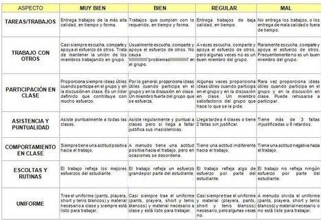 Claves Y Herramientas Para Utilizar Las Rúbrica Rúbricas Rubrica De Evaluacion Aprendizaje Basado En Proyectos