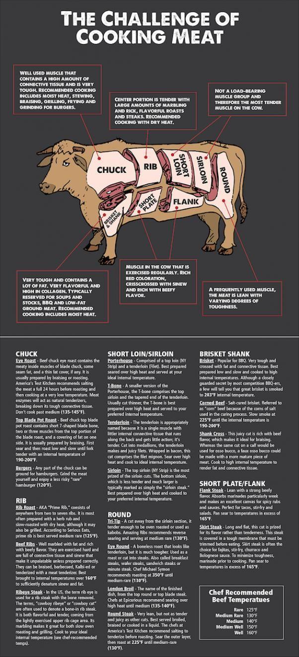 Photo of The Challenge of Cooking Beef #cookingmethod #cooking #method #chart