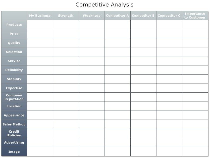 Marketing Competitive Analysis Template Competitor Example Sample
