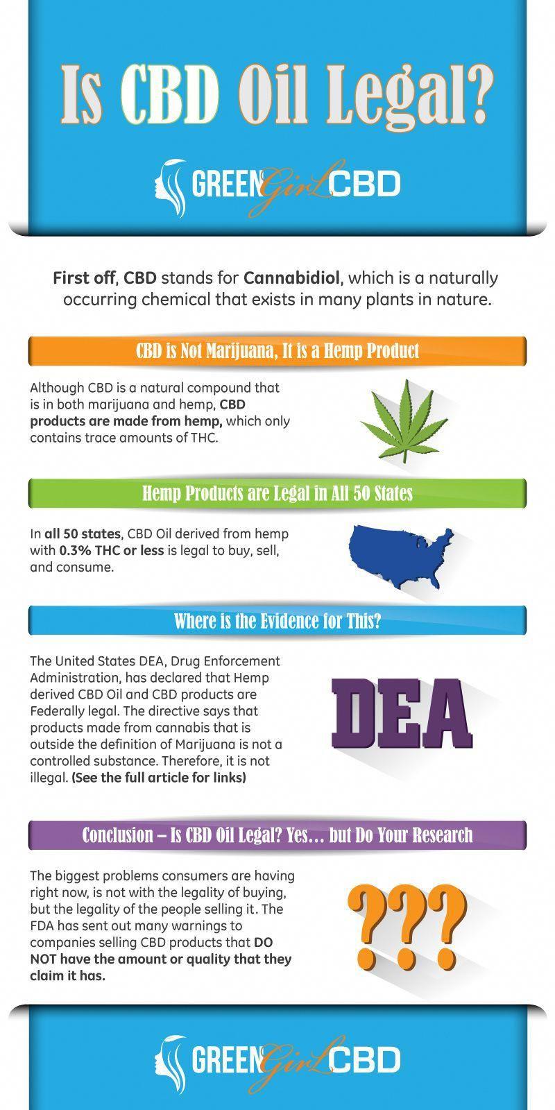 Is CBD Oil Legal? CBD Infographic   CBD Facts   CBD Education   CBD