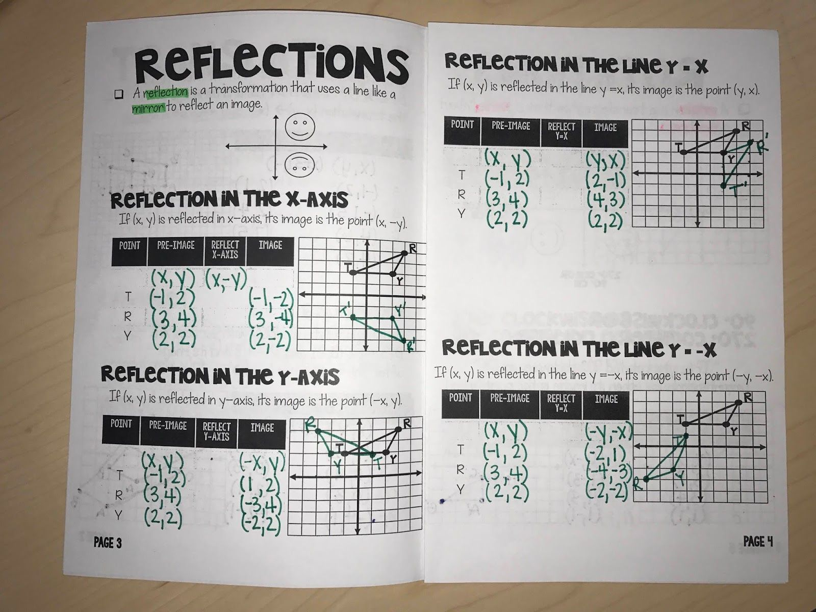 Book Of Transformations On Coordinate Plane Transformations Math Reflection Math Math Interactive Notebook