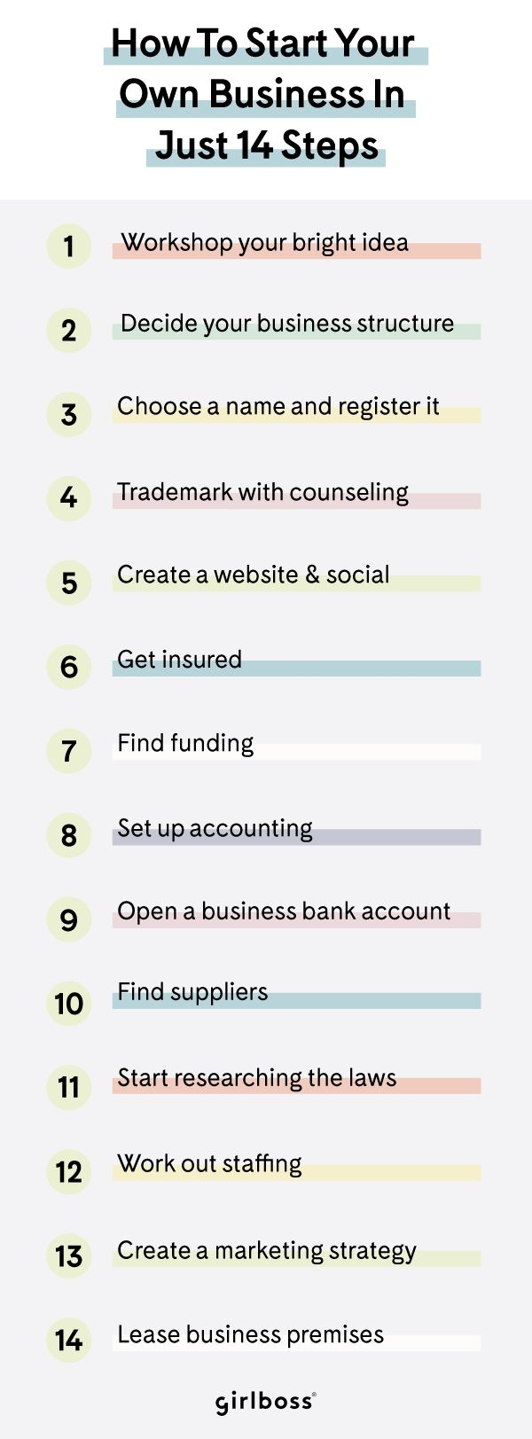 The 14 Step Guide To Starting Your Own Business Business