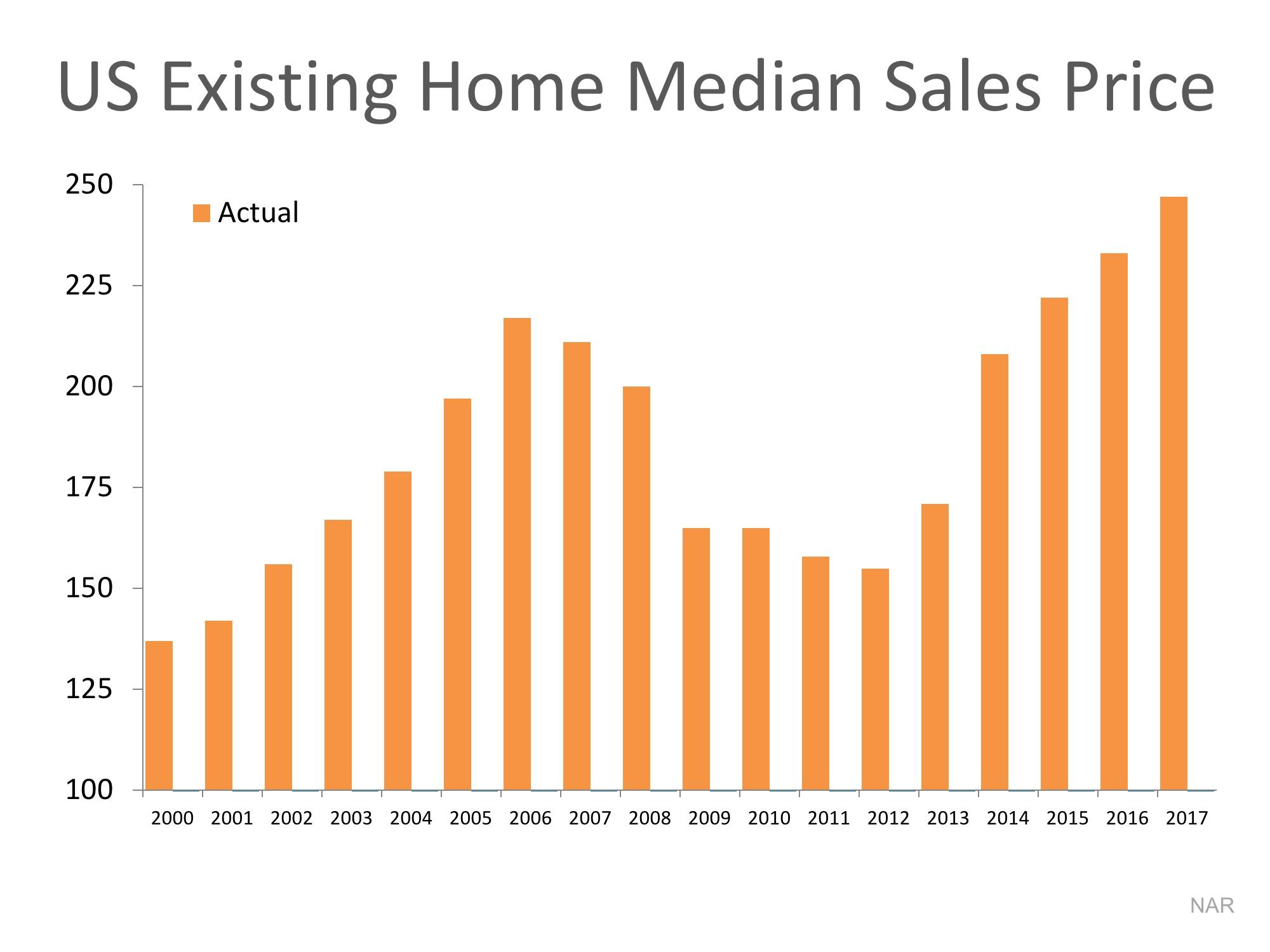 Are Home Values Really Overinflated? Home values, Real