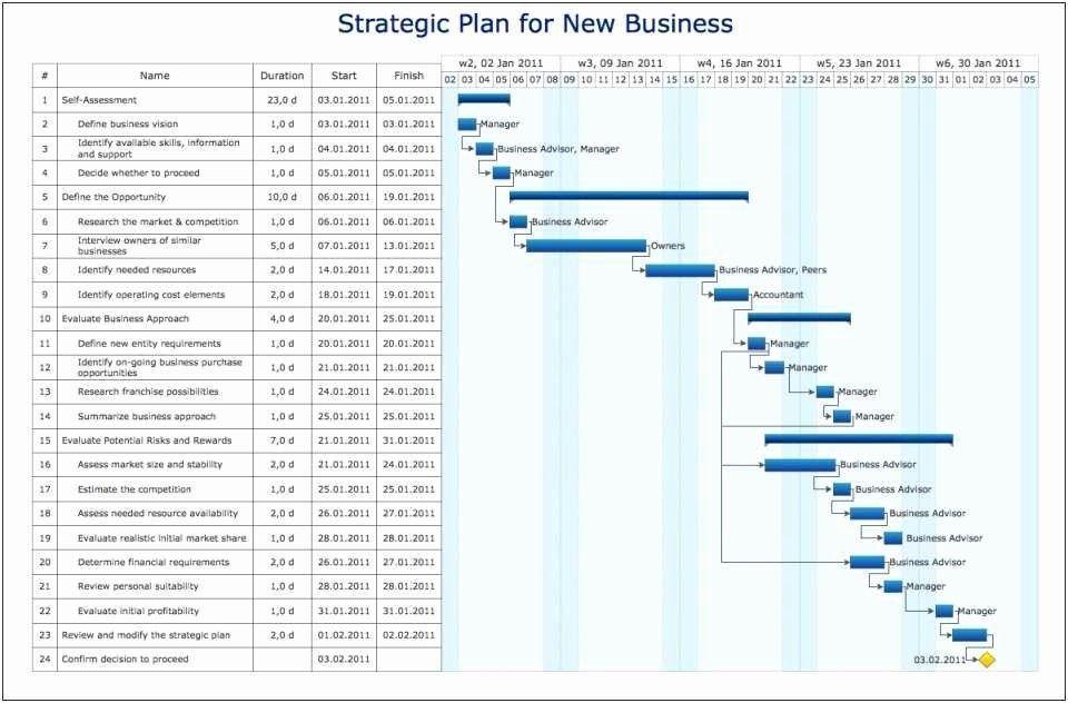 Free Gantt Chart Template For Excel Gantt Chart Templates Gantt
