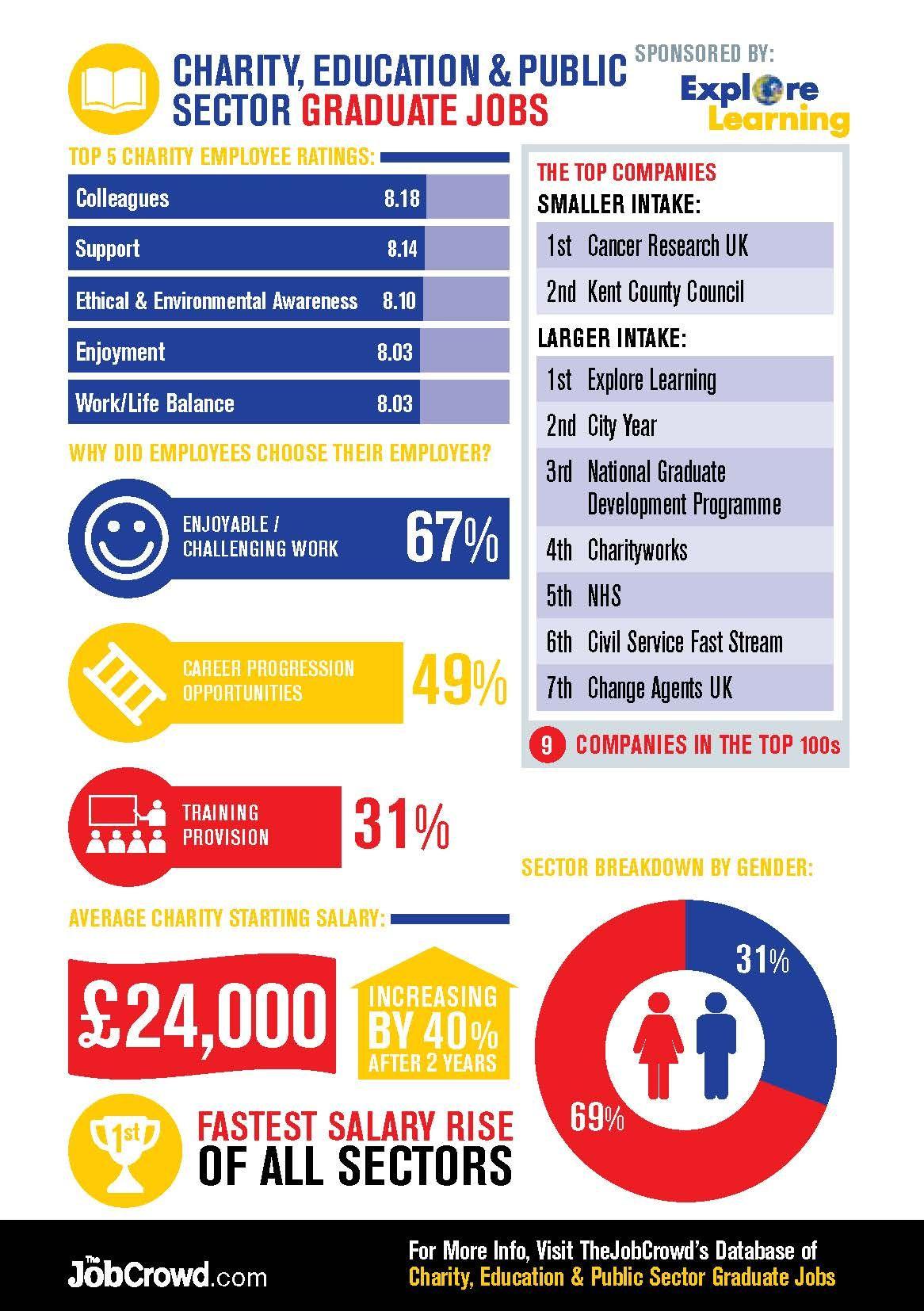 Charity, Education & Public Sector Graduate Jobs