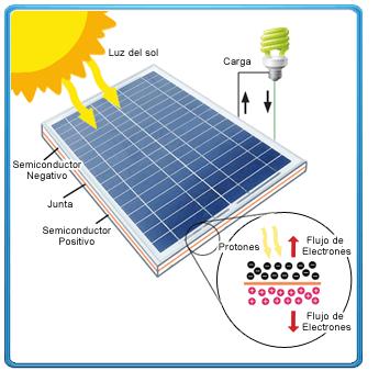 Sustentabilidade Energetica Solar Termosolar E Eolica Funcionamento De Paineis Solares Fotovoltaic Painel Solar Painel Solar Fotovoltaico Placa Energia Solar