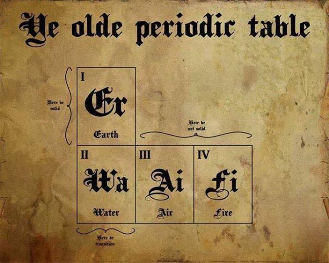 Ye olde periodic table or witches periodic table Wicca, Witchcraft - new periodic table sodium abbreviation
