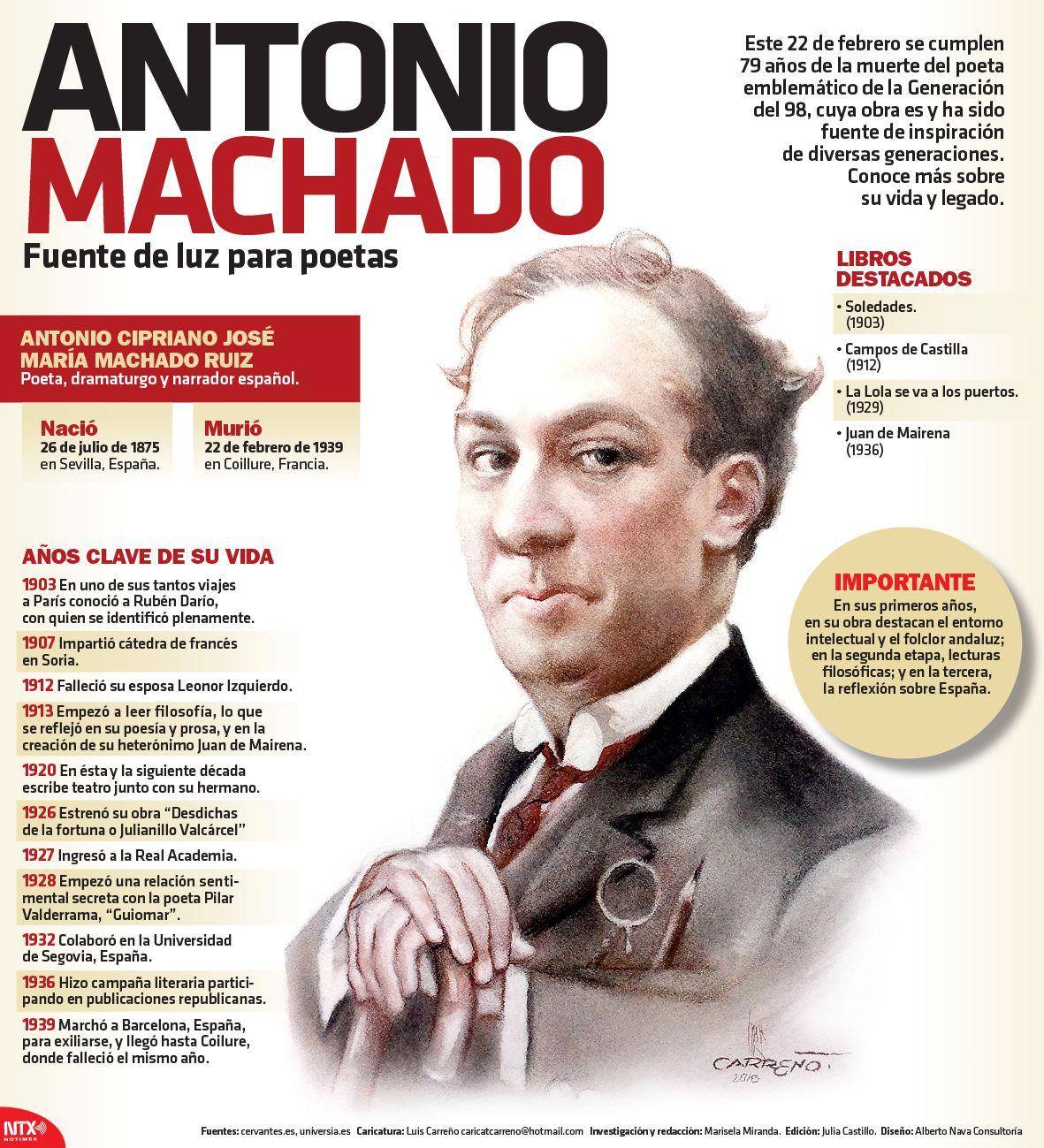 Undiacomohoy 22 De Febrero Pero De 1939 Falleció El Poeta Español Antonio Machado En La Clases De Literatura Arte Y Literatura Historia De La Literatura