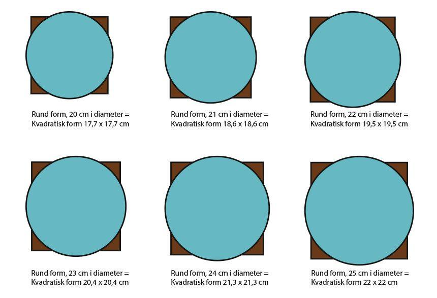 Konvertera bakformar. Formel för att räkna ut hur stor en form ...