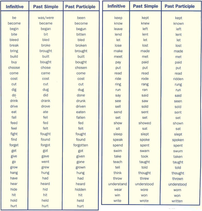 Irregular verb list from a to z. Learning English grammar ...