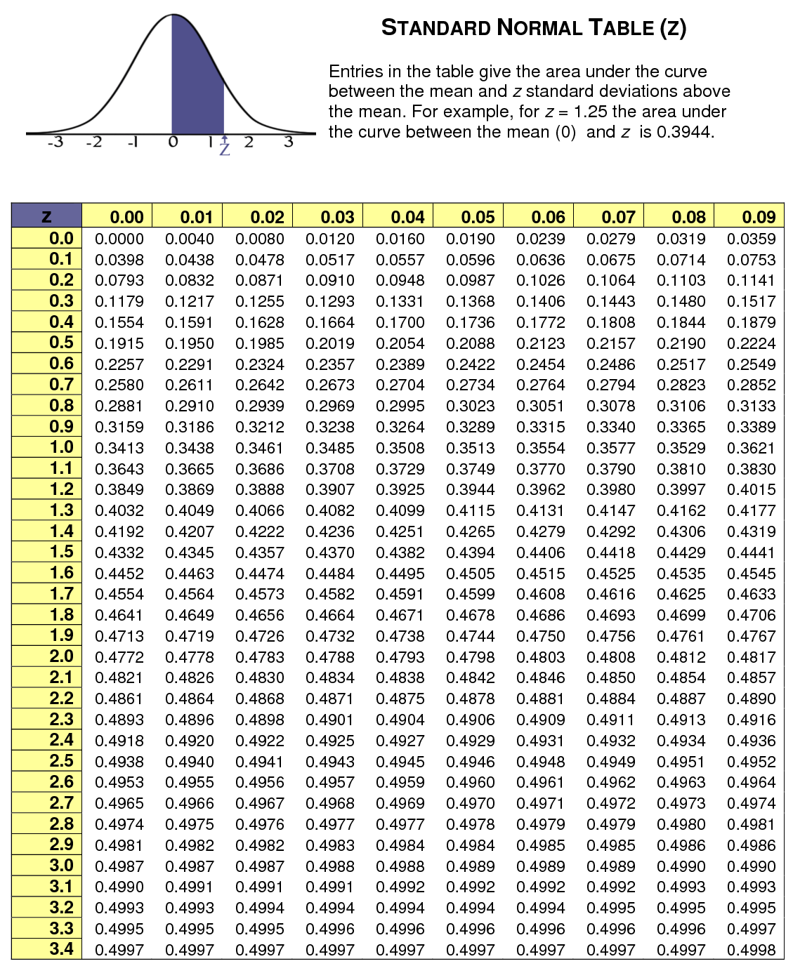 standard normal distribution chart | Phd | Pinterest Z Score Table Pdf