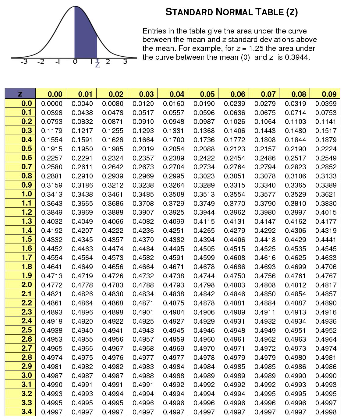 Standard Normal Table Z