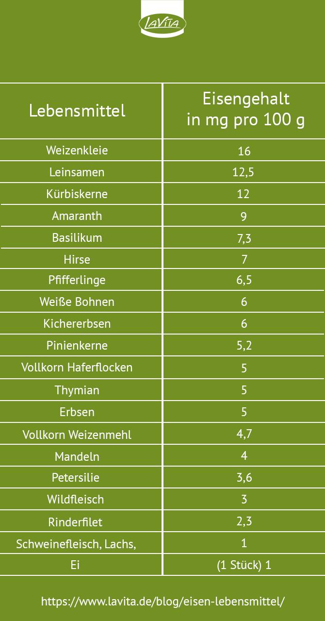 Eisenhaltige #Lebensmittel #Spurenelemente #Eisen
