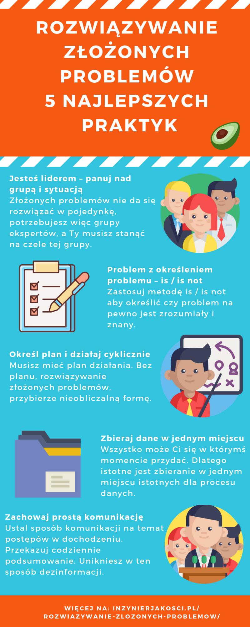 Rozwiązywanie złożonych problemów 5 najlepszych praktyk