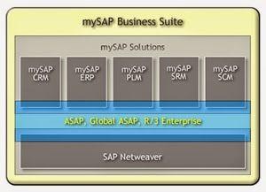 ماهي حزم البرمجيات التي تقدمها ساب Sap Business Suit حزمة إدارة الموارد البشرية Mysap Enterprise Resource Planning حزمة إدارة سلسلة التور Crm Sap Solutions