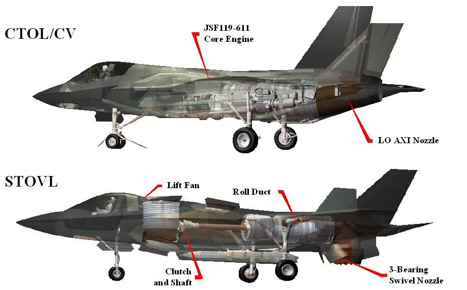 Comparison Between The F 35 Ctol And Stovl Airplane