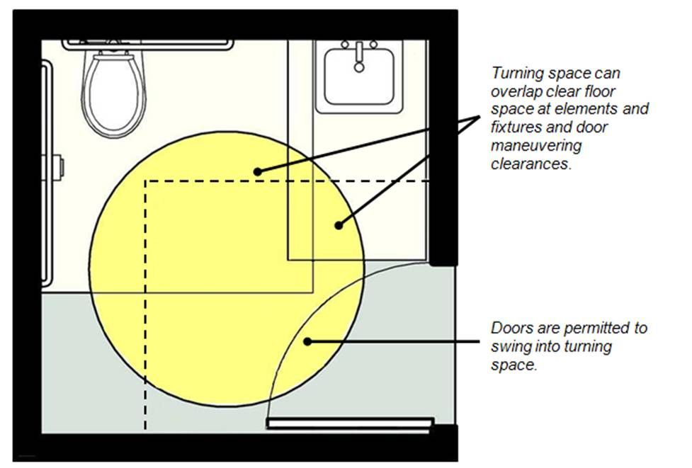 Turning circle in toilet room shown overlapping clear ...