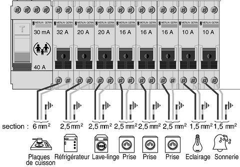 schéma électrique maison Elec Pinterest 3d - Schema Tableau Electrique Maison