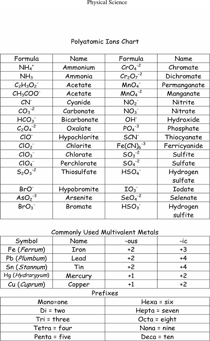 Polyatomic Ions Chart 3 Chemistry Study Guide Chemistry Lessons Chemistry Education [ 1181 x 728 Pixel ]