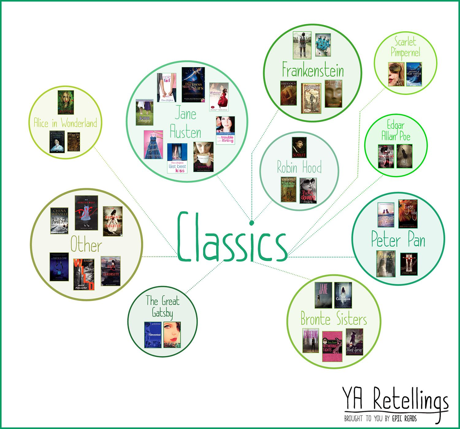 YA retellings based off of classic literature: The Great Gatsby, Peter Pan, Alice in Wonderland...