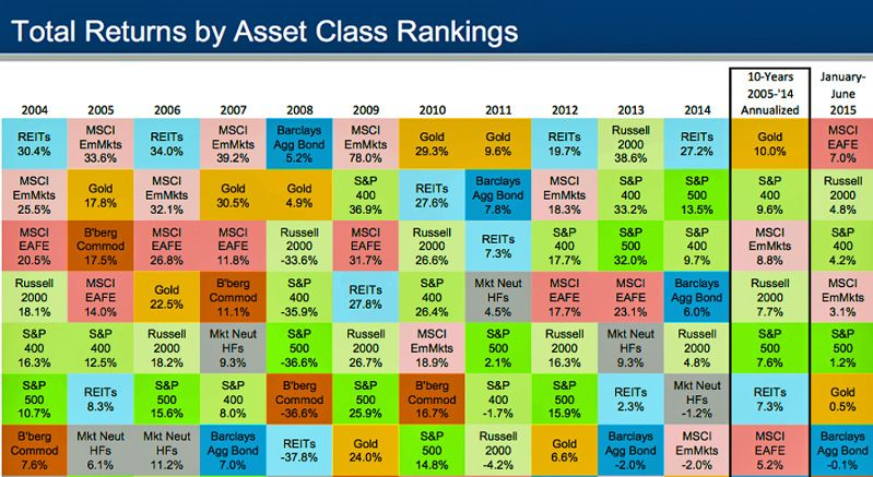 Chart showing historical returns by asset class from 2004-2014 ... : asset allocation quilt chart - Adamdwight.com