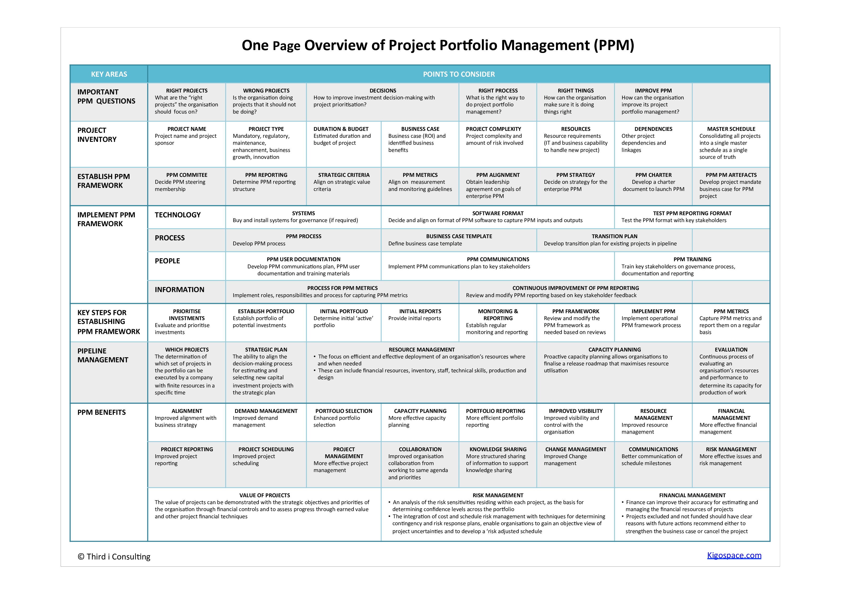 project portfolio management one page overview do you need a one