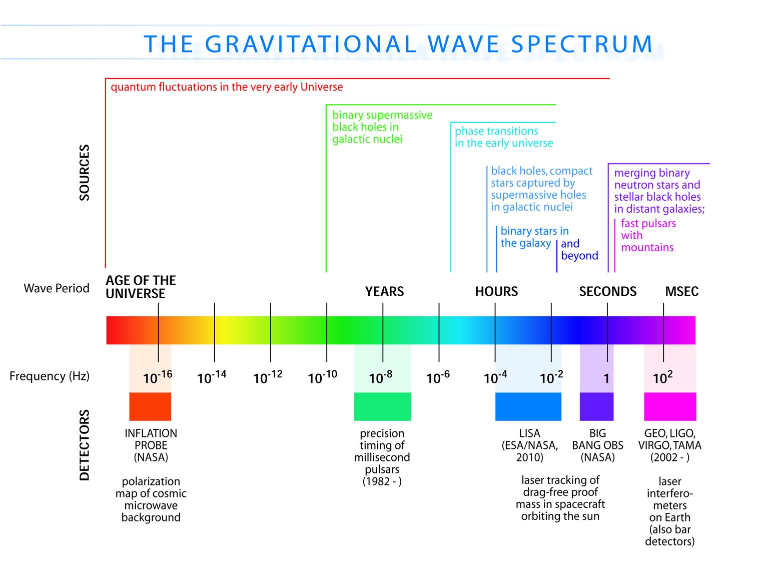 The Wider Gravitational Wave Spectrum