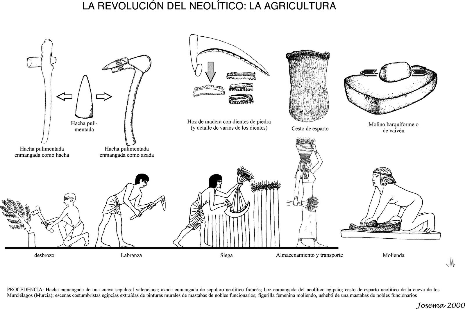 Neolitico Agricultura Gif Image Neolitico Prehistoria Mapa De America