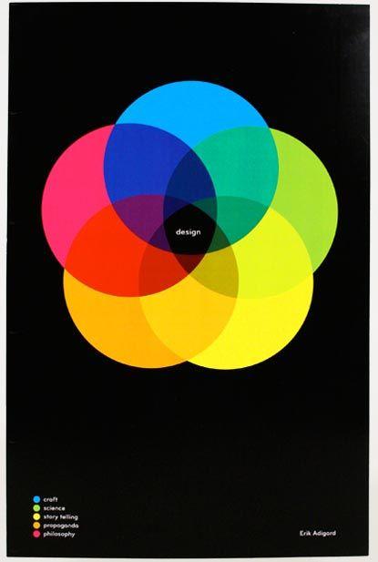a color venn diagram that describes color one could speculate the rh pinterest com
