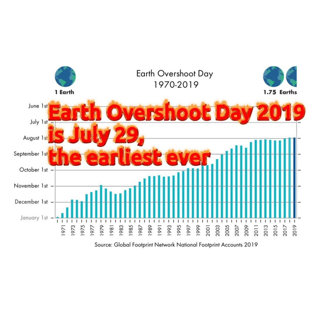 Earth Overshoot Day 2019 is July 29, the earliest ever