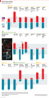 What north and South Korea would gain from unification