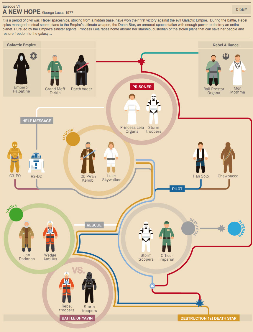 10 Best Intergalactic Oddities From The Internet This Week Star Wars Infographic Star Wars Characters Star Wars