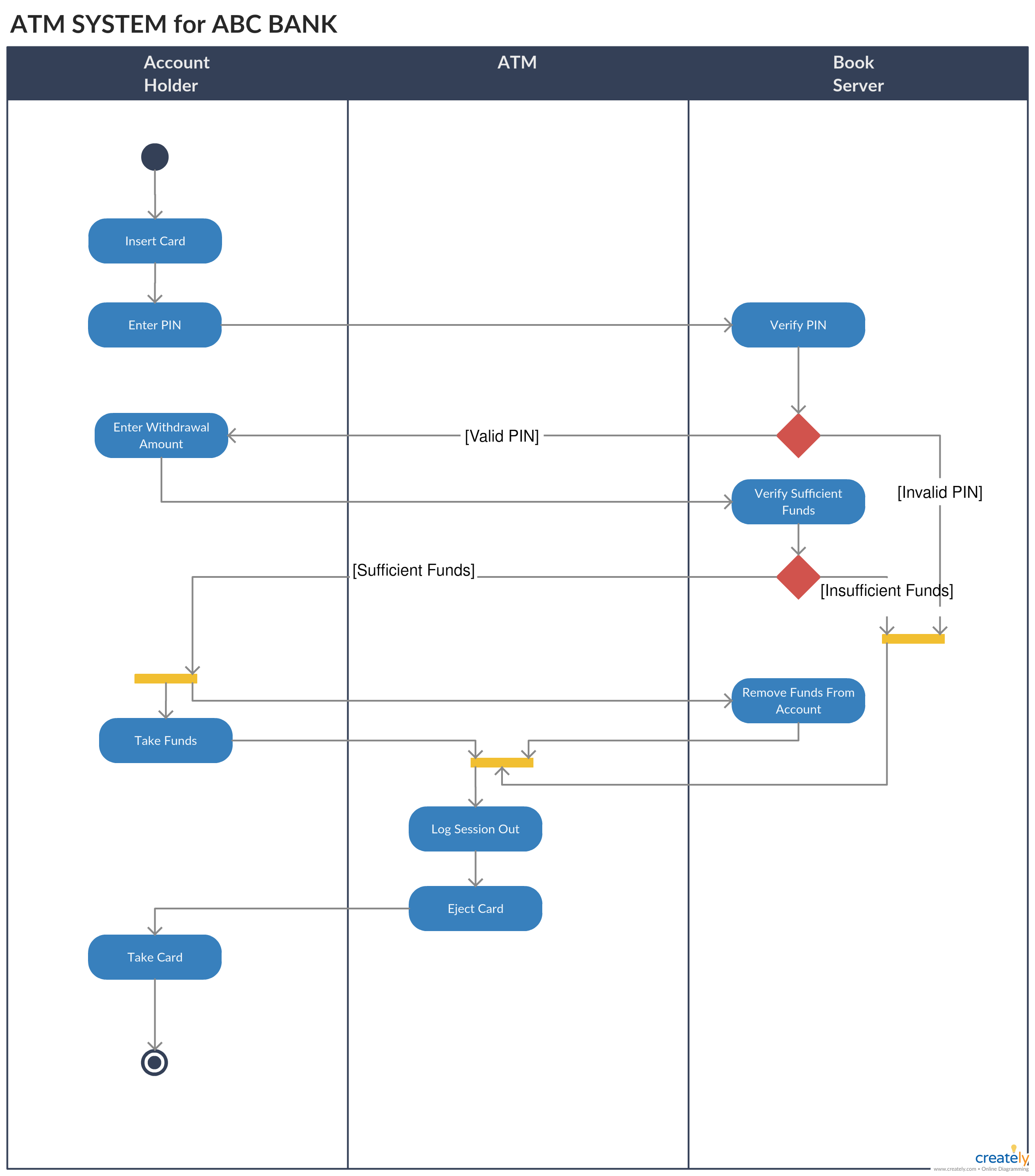 Uml Diagram Types Learn About All 14 Types Of Uml Diagrams Activity Diagram State Diagram Learn Programming