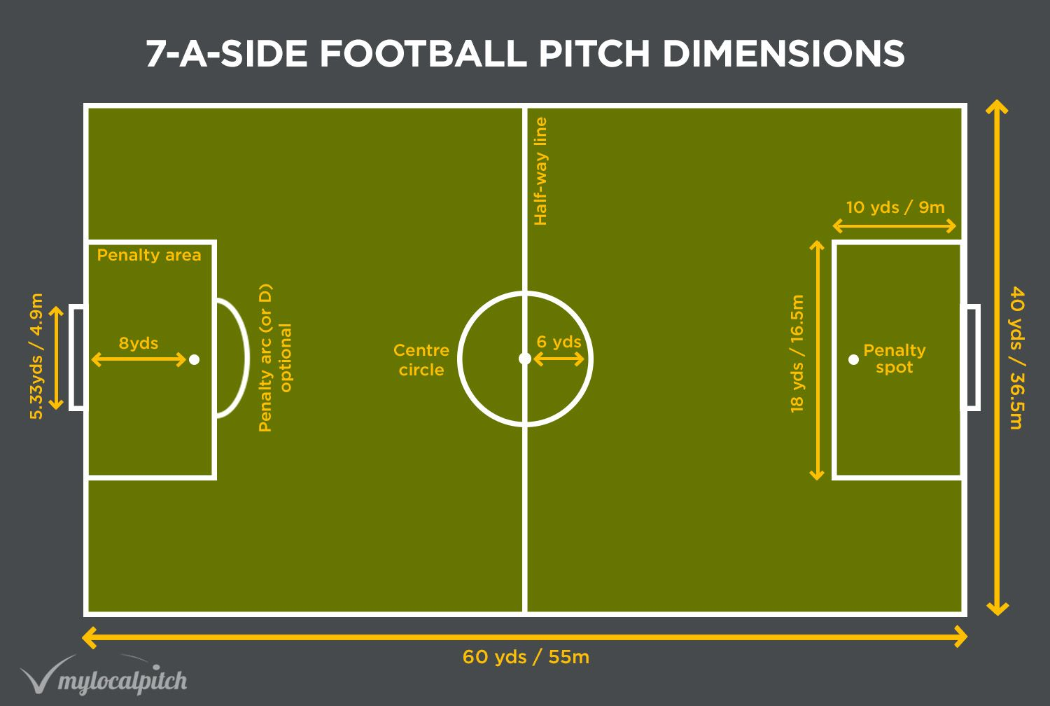 Football Pitch Size 5 7 And 11 A Side Dimensions