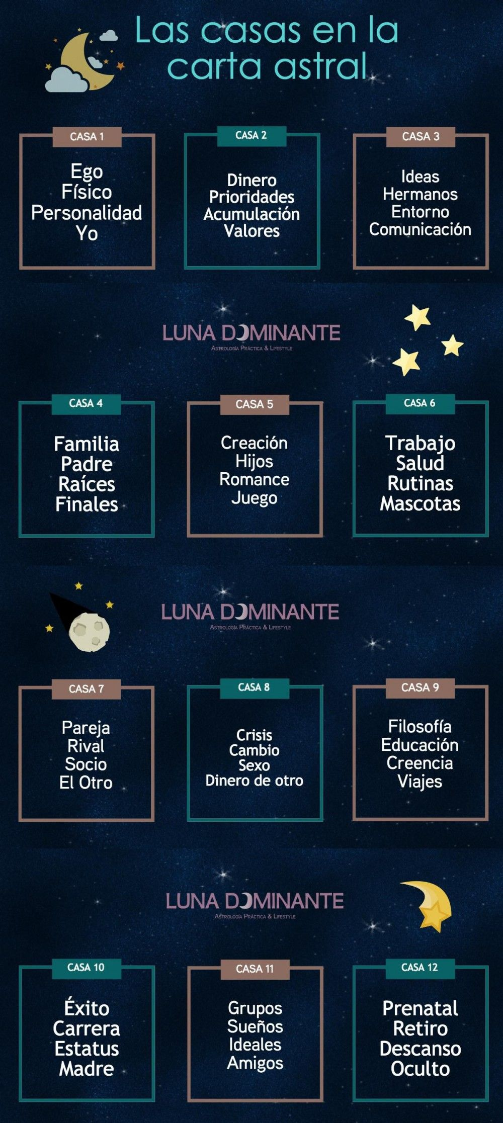 Las casas astrológicas Carta astral astrología