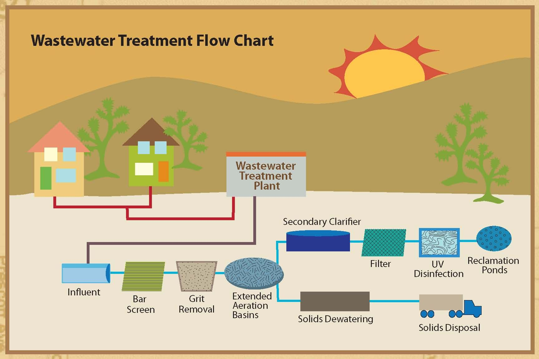 wastewater treatment plant flow diagram sca dual battery kit wiring pumps are used to push the contaminated water or sewage in
