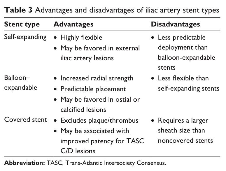 Advantages and disadvantages of iliac artery stent types - radiographer resume