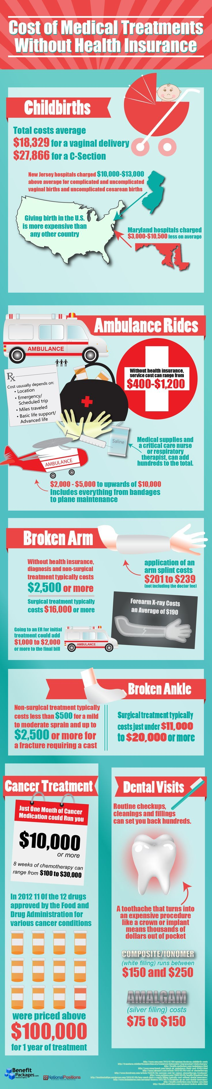 Cost of medical treatments without health insurance