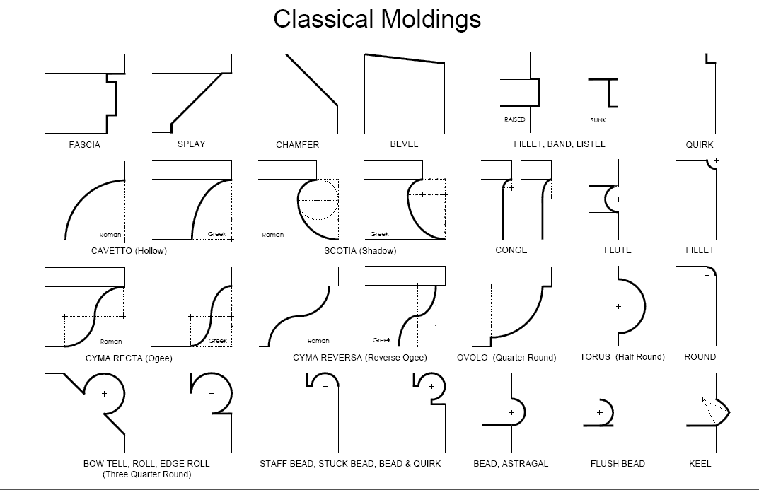 classical moldings   ✪Interior Deco Theory in 2019