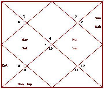 Free Janma kundali, Jatakam with complete Predictions