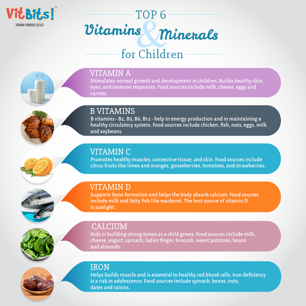 These Are The Top Six Vitamins And Minerals That Your Children Need Vitamins Childhealth Parenting Vitamins For Kids Food Source Vitamins And Minerals