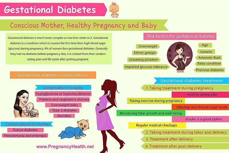 Diet plan for gestational diabetes during pregnancy bestdietplanfornursingmothers also rh pinterest