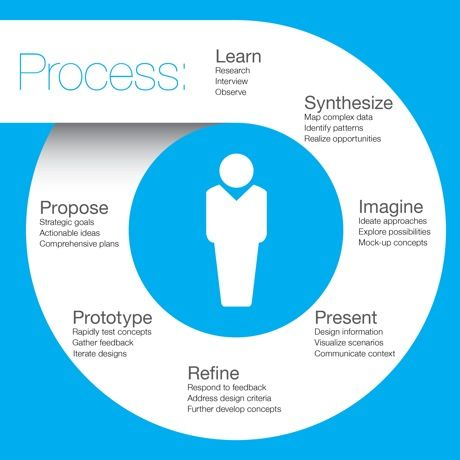 Simple visual presentation of a process design process for Product and service design
