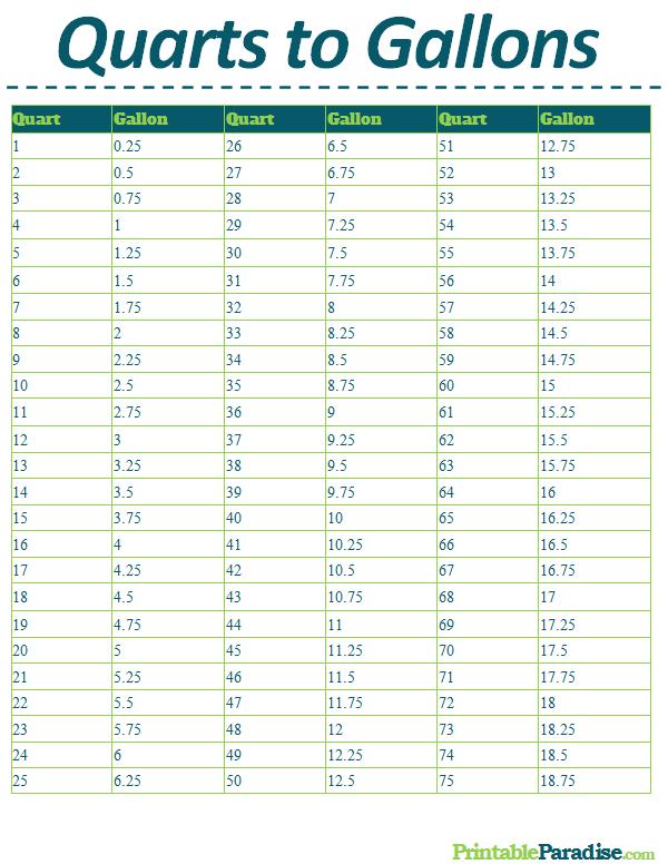 Printable Quarts to Gallons Conversion Chart | Printable ...