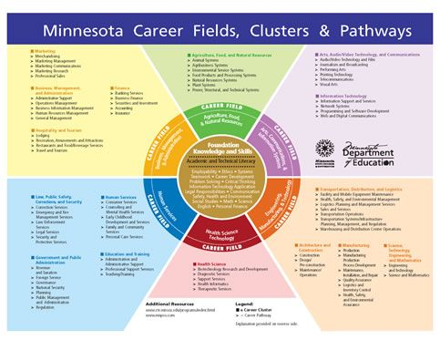 1000+ images about Career Clusters on Pinterest | Getting to know ...