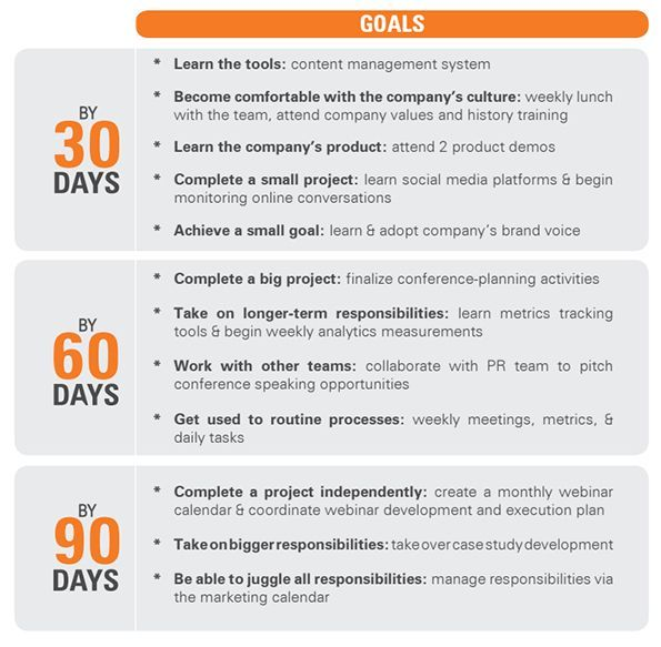 Image result for 30 60 90 day marketing plan Creative Marketing - transition plan template