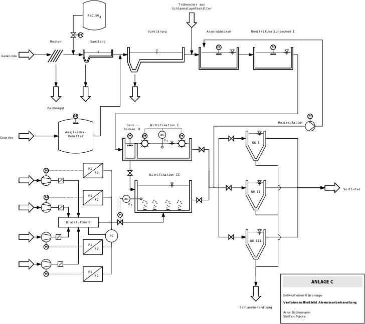 Pin By Steffen Macke On Dia Sample Diagrams